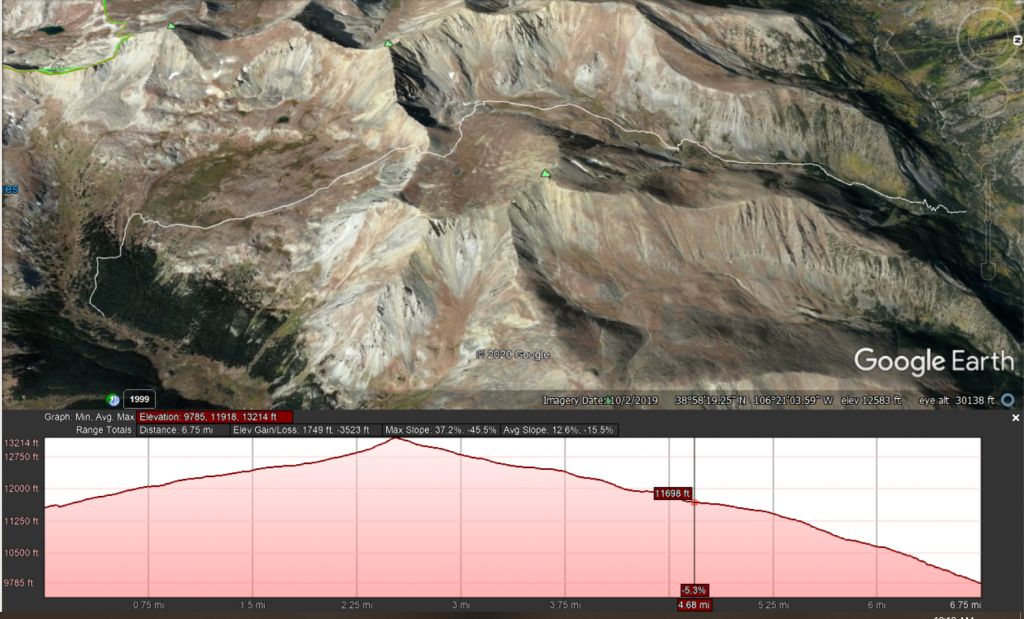 Our hike now with an elevation gain loss curve.